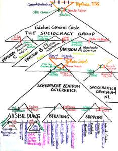 TSG_Struktur_Global-804x1030