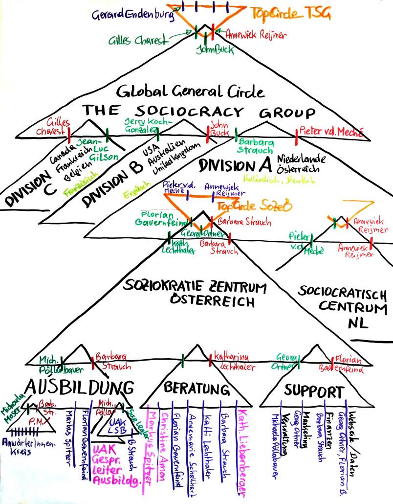 Case studies – Sociocracy For All