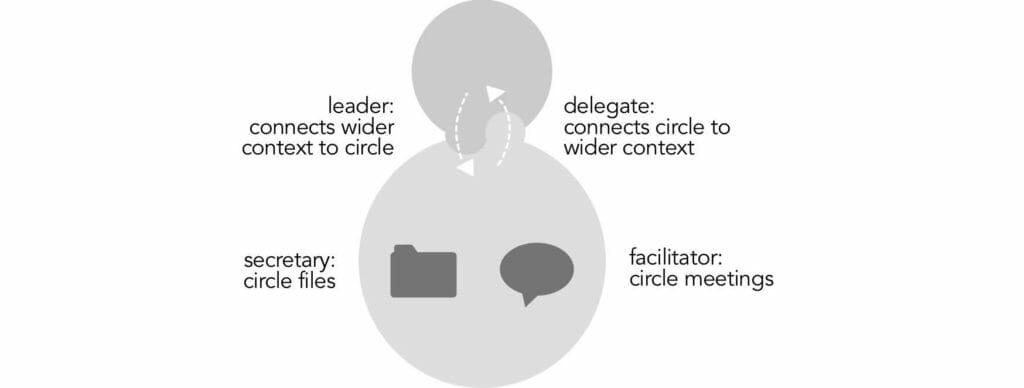 Sociocracy: circle roles