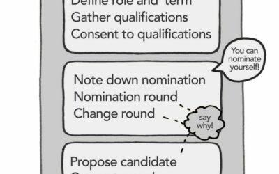 Selection process diagram