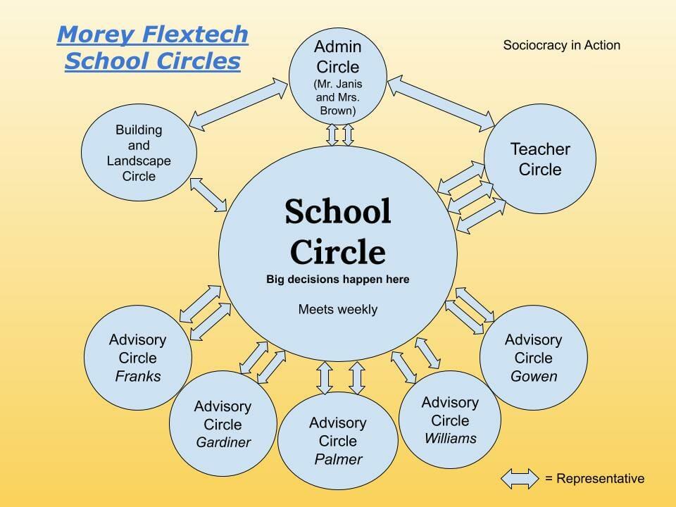 Morey flextech school circles