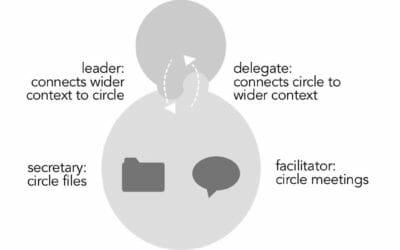 Process Roles