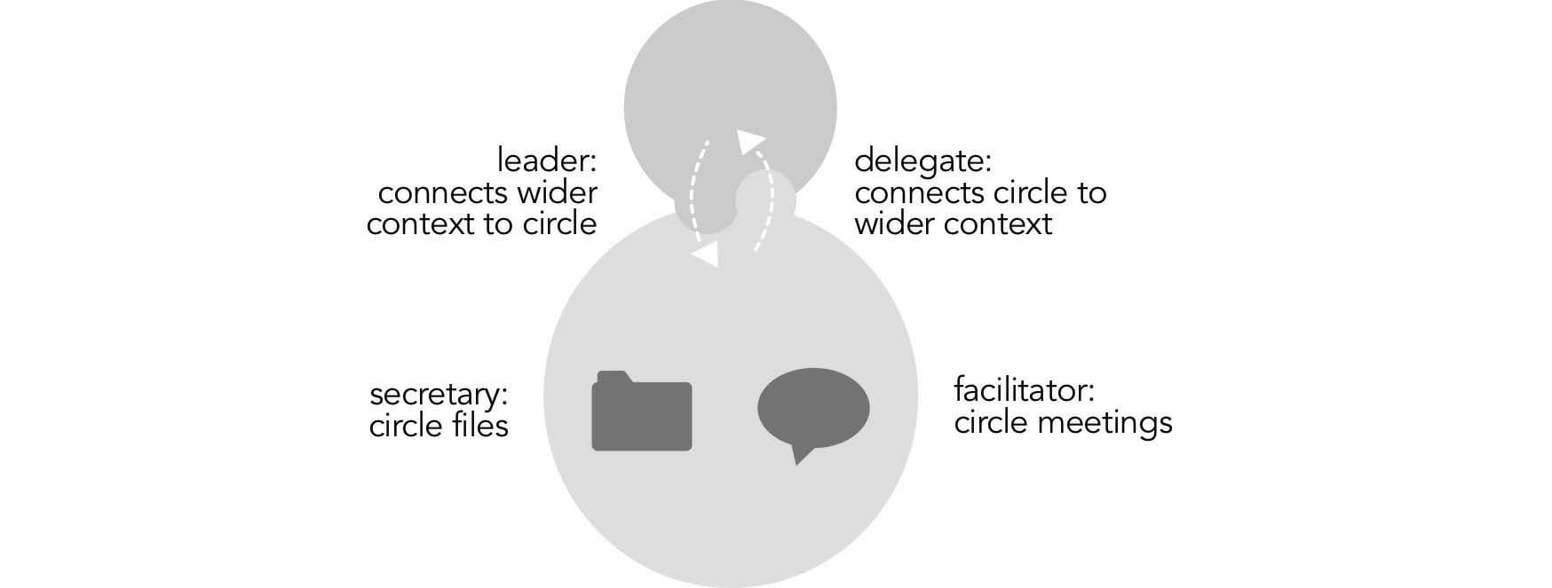 Graphic — functional roles