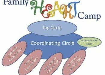 Family Heart Camp
