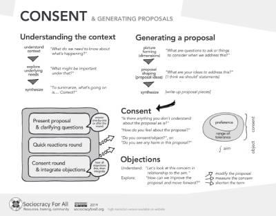 Consent infographic