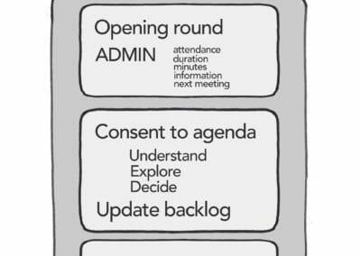 The sociocratic meeting format