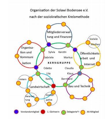 Organizational chart — SoLaWi
