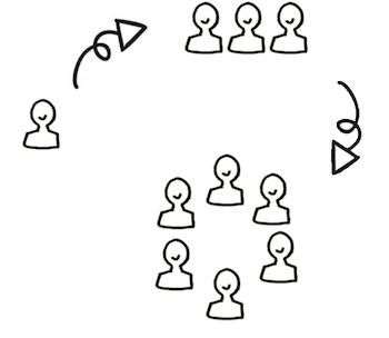 Sociocracy Starter kit