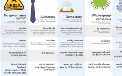 Comparison of decision-making methods