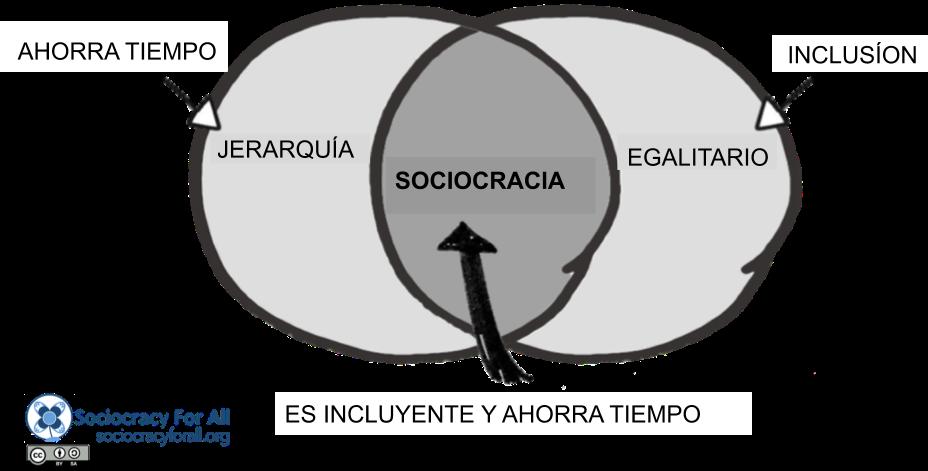 Infografía — Sociocracia es inclusiva y ahorra tiempo