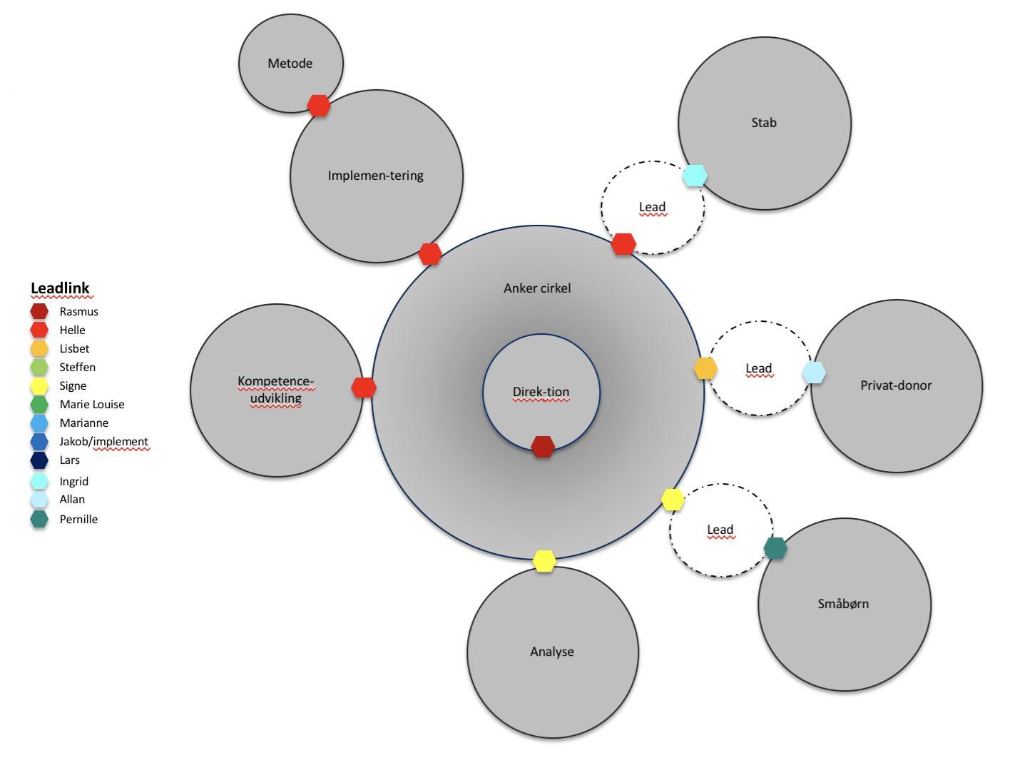 BornsVilkar Circle structure