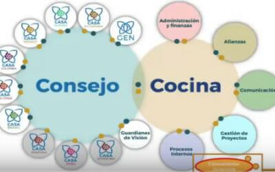 Sociocracia en Latinoamérica