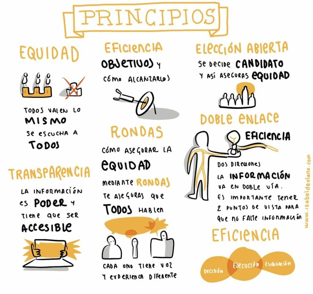 Los principios generales de sociocracia son equidad, eficacia y transparencia