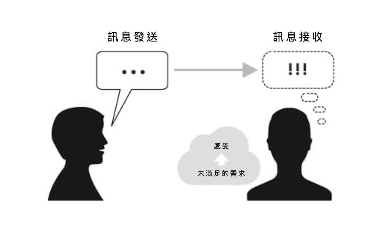 On interpersonal feedback2