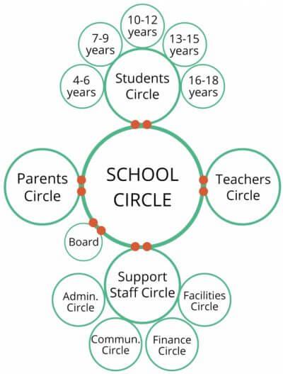 De vraie ruimte Netherlands school circle structure sociocracy
