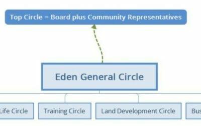 Eden cohousing