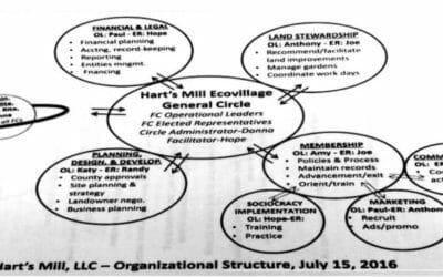 Hartsmill Cohousing