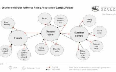 Horseback riding association
