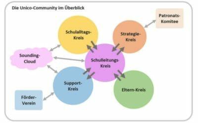 Unico school diagram